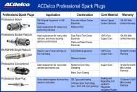 GM - ACDelco Iridium Spark Plug, Set/8 - Image 4