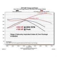 RHS Stage 2 Naturally Aspirated Intake & Cam Package Cathedral Port Heads - Image 2